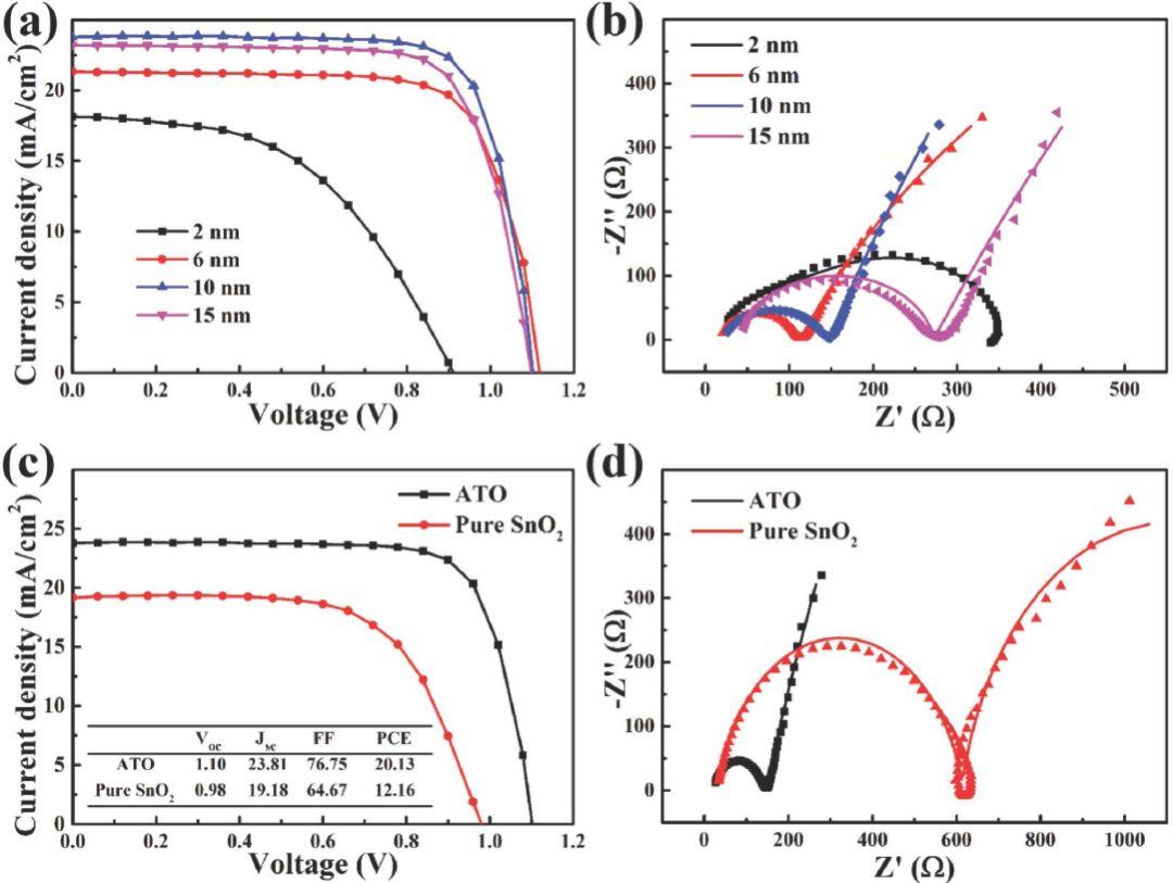 苏大&电子科大&湘大Adv. Mater.:最新策略将钙钛矿太阳能电池效率提高至20%