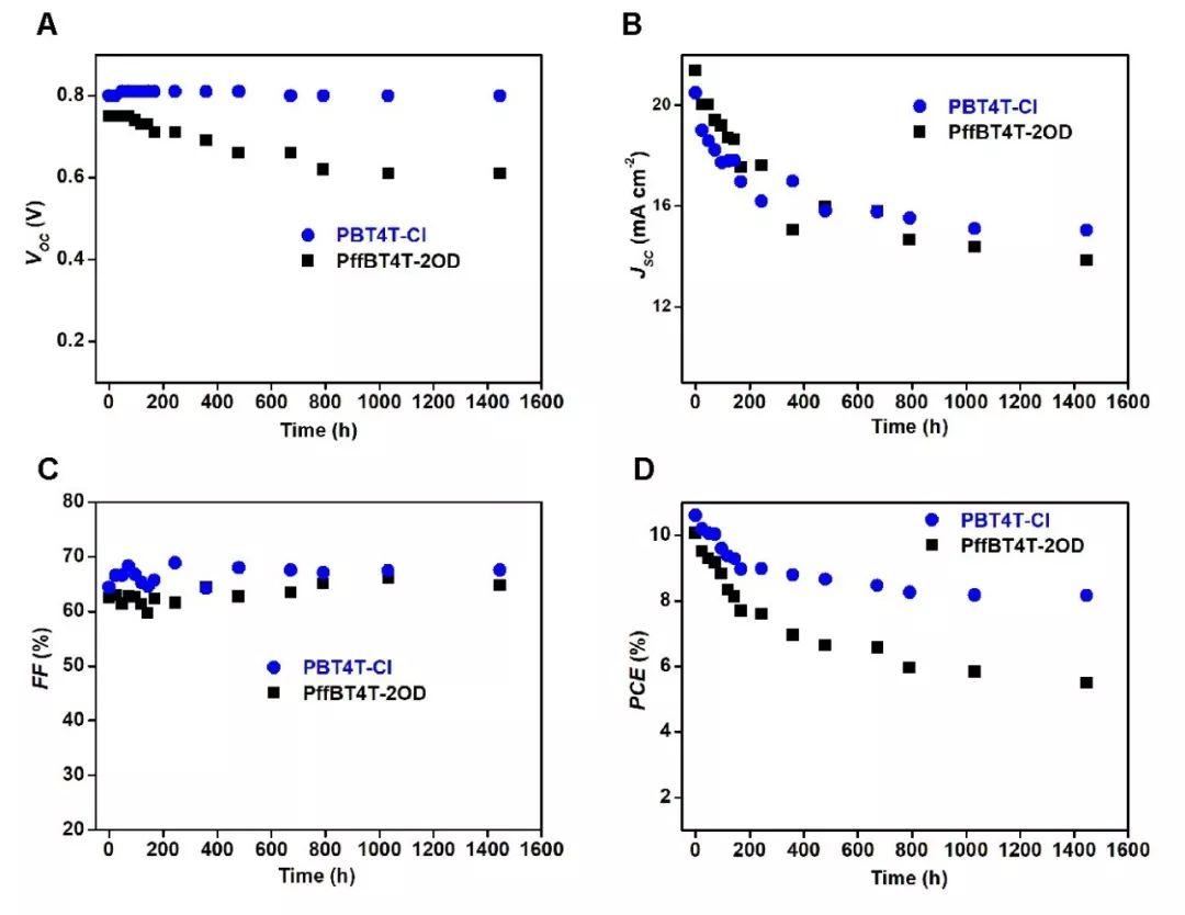 南方科技大学何凤教授:氯取代实现有机光伏效率和稳定性双重提高!