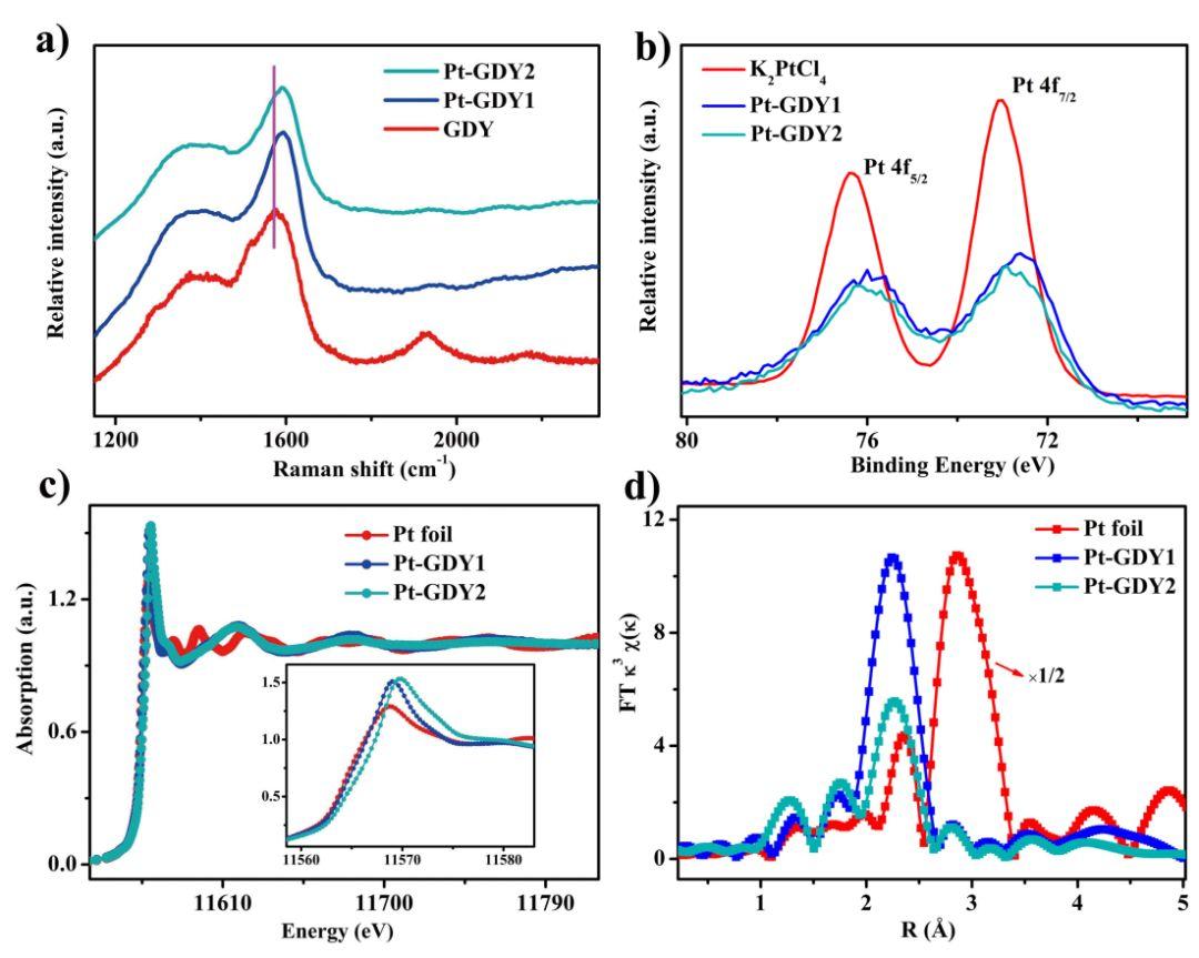 鲁统部团队Angew:铂单原子催化剂构筑及不同配位环境对电催化析氢性能的影响