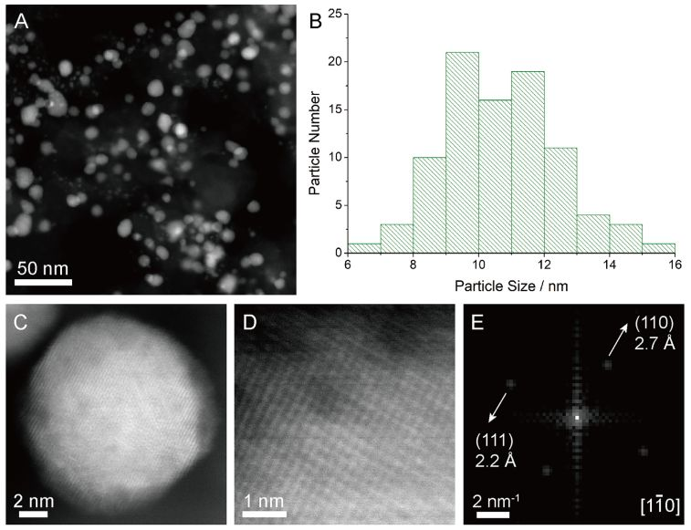 Pt-修饰组成可调Pd-Fe@Pd/C核-壳纳米颗粒增强电催化ORR