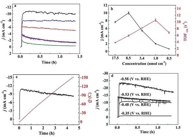 香港城市大学&巴黎七大:[Co(qpy)]2+/碳纳米管电催化水中CO2还原