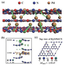 武汉理工大学&台湾大学AFM:单原子Pd修饰的石墨相氮化碳用于高效光催化制氢