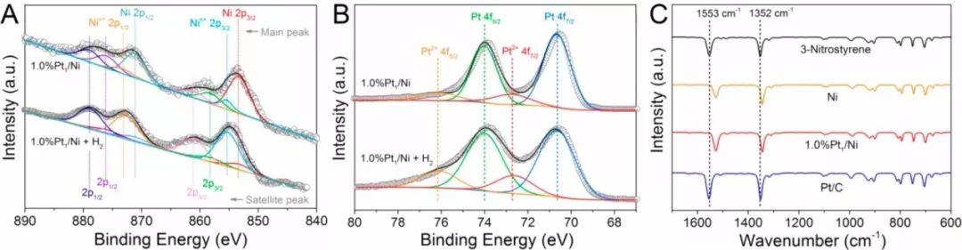 Nano Letters: Ni为Pt助力,共创高活性的选择性加氢催化剂