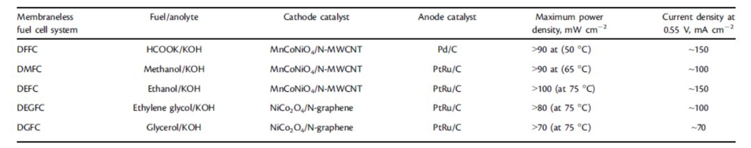 Arumugam Manthiram综述:基于催化剂选择策略的可扩展无膜直接液体燃料电池