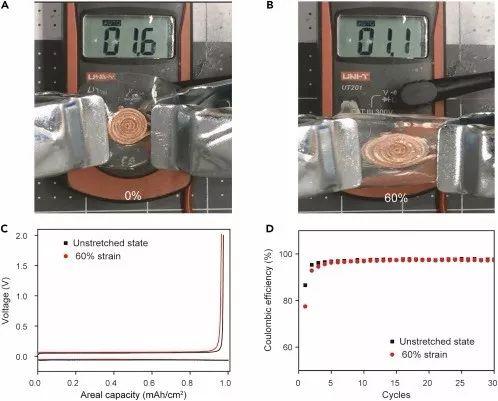 斯坦福大学崔屹Joule:具有稳定电化学性能的可拉伸金属锂负极