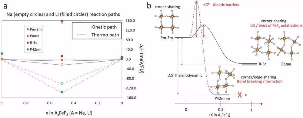 Na+/Li+在钙钛矿型氟化铁中的可逆嵌入机理