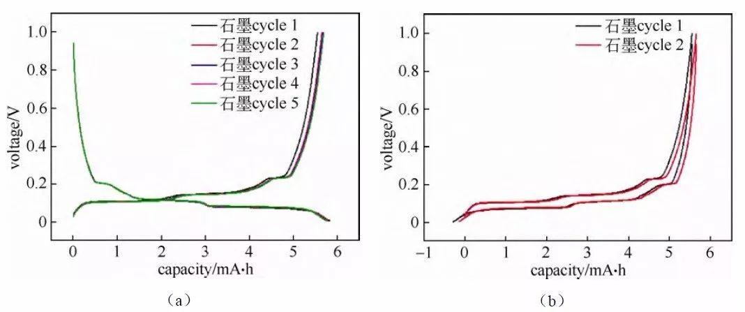 锂电池必备干货丨充放电测试数据分析