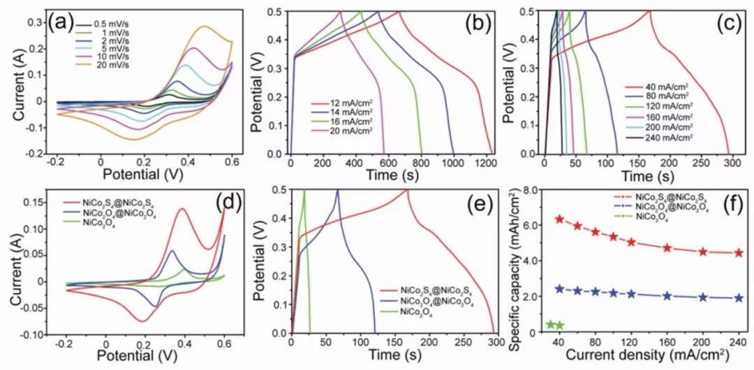 东华大学胡俊青教授:利用枝状异质结构提高镍钴硫基混合储能装置性能