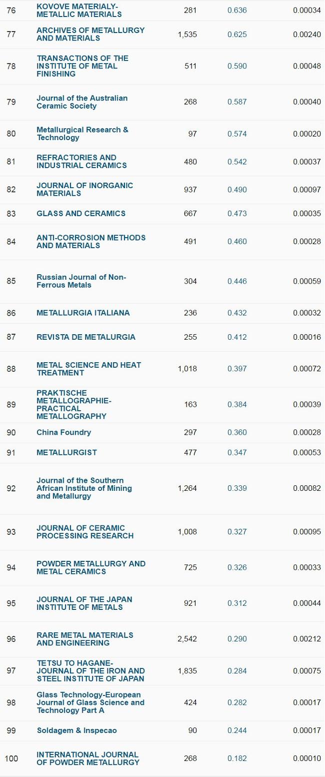 刚好100本!陶瓷材料学科期刊2017最新JCR影响因子(附Excel下载)