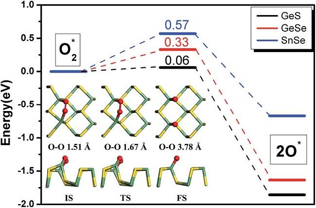 以这篇JMCA为例,如何基于DFT角度进行ORR理论研究?