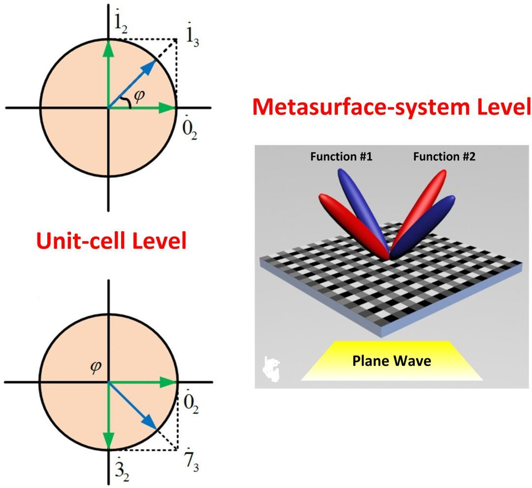 Advanced Optical Materials:数字编码超材料的加法定理可实现对电磁波束的多功能灵活调控