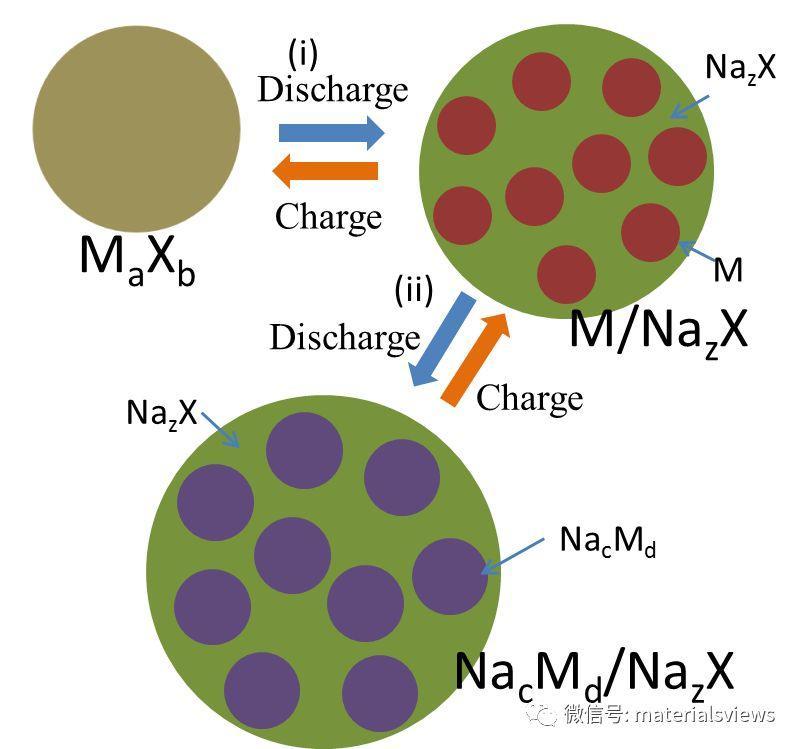 基于转化反应的储钠的负极材料的研究进展与挑战
