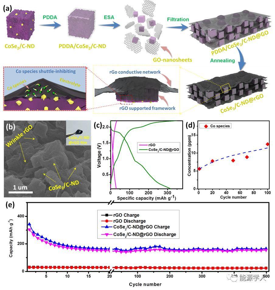 用于高性能铝离子电池的二硒化钴/碳纳米骰子@还原石墨烯(CoSe2/Carbon Nanodice @rGO)复合材料