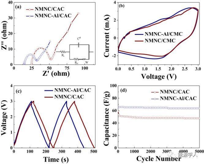 滑铁卢大学Nano Energy:原子级调控电极表面以构建极其稳定的高性能钠离子电容器