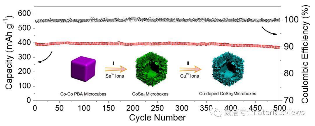 中空结构Cu离子掺杂CoSe2:钠离子电池负极材料性能提升新策略
