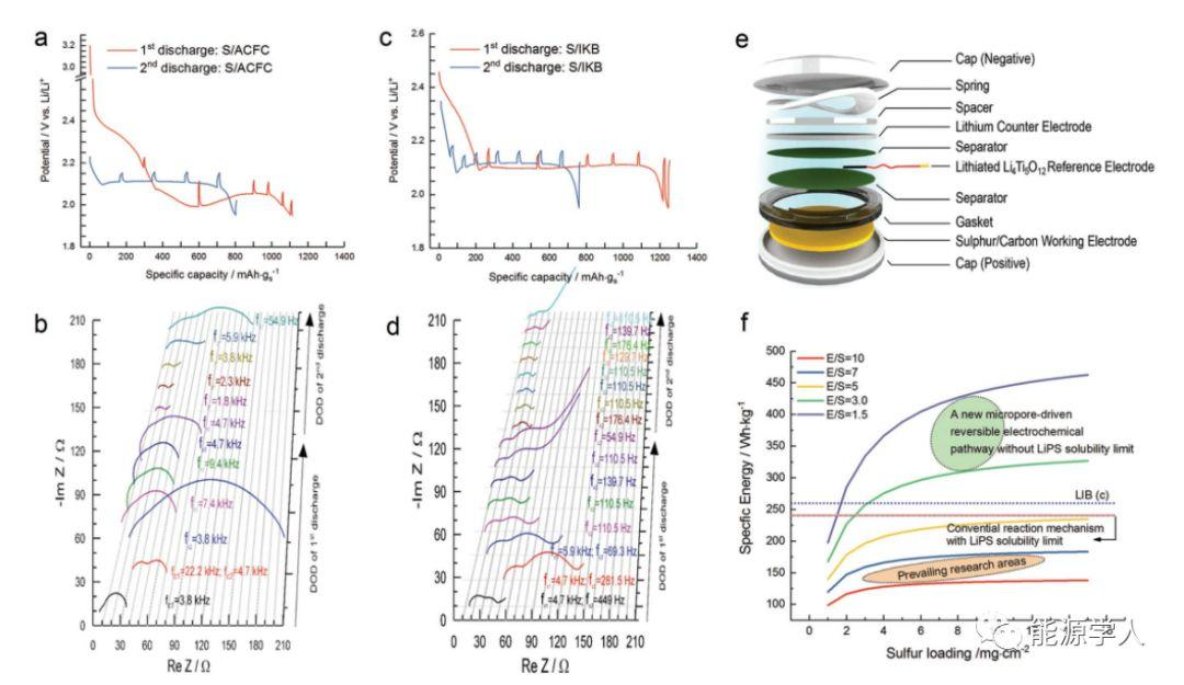 西北太平洋国家实验室AEM:微孔限域定制贫液式Li-S电池反应路径