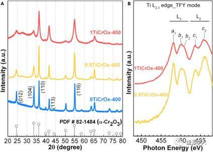 香港中文大学卢怡君Joule:一种用于锂–氧电池的高表面能高活性析氧反应催化剂
