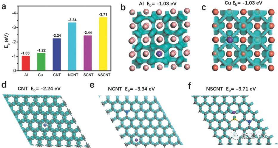 无枝晶钠金属负极用于高能钠金属电池