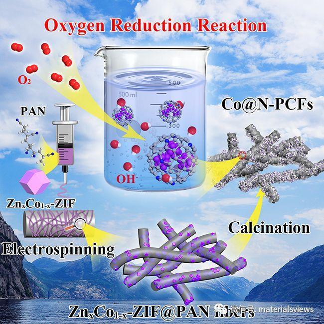 Small Methods: 钴基氮掺杂多孔碳纤维的设计及其氧还原性能研究