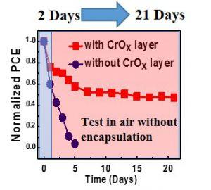 SolarRRL:氧化铬大幅提高钙钛矿太阳能电池器件效率和空气稳定性