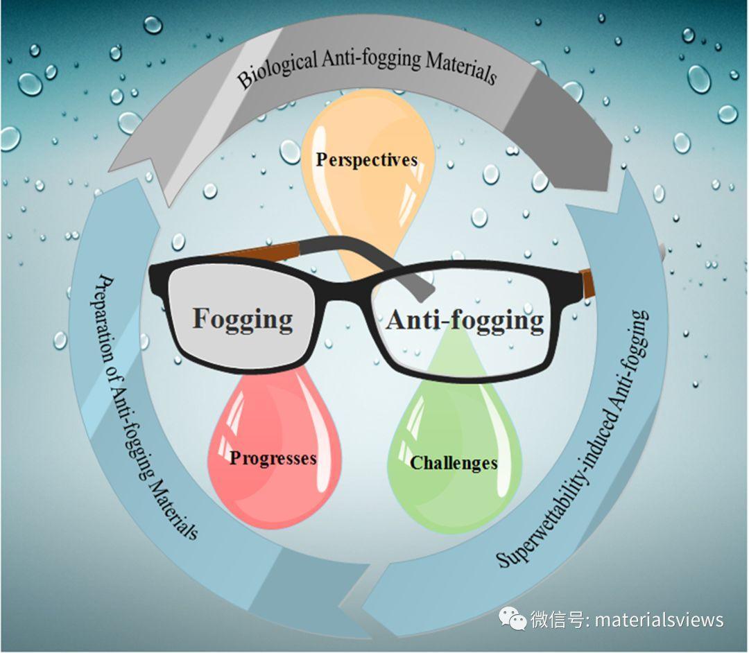 综述:超润湿仿生防雾材料的进展与挑战