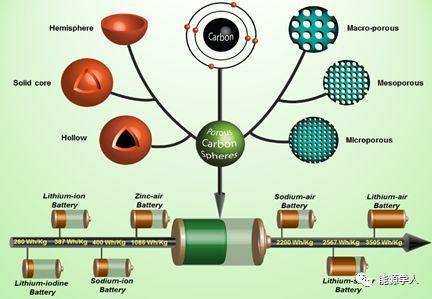 用于高性能可充电电池的可调控多孔碳球