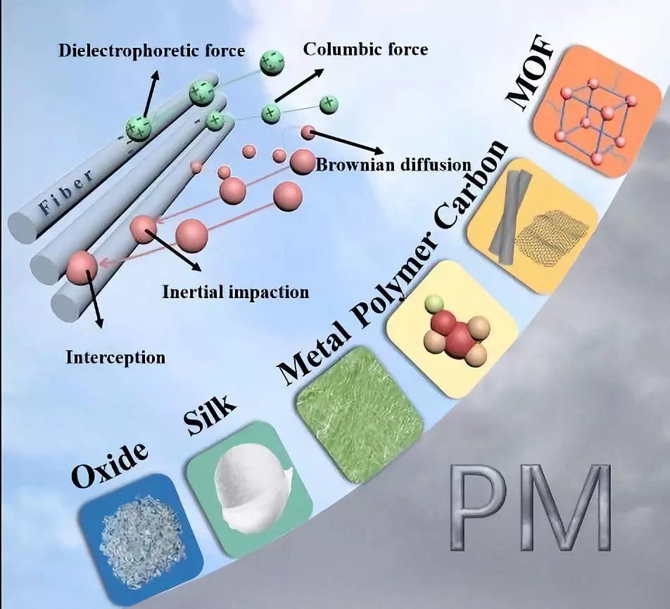 Small Methods:雾霾防治新材料——机理、进展及展望