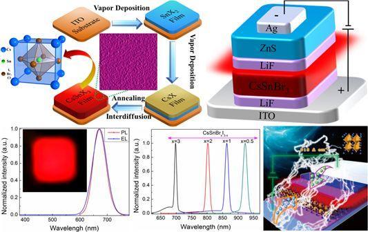 Physica Status Solidi (RRL) : 工作电流密度大于100A/cm2的全无机钙钛矿发光二极管