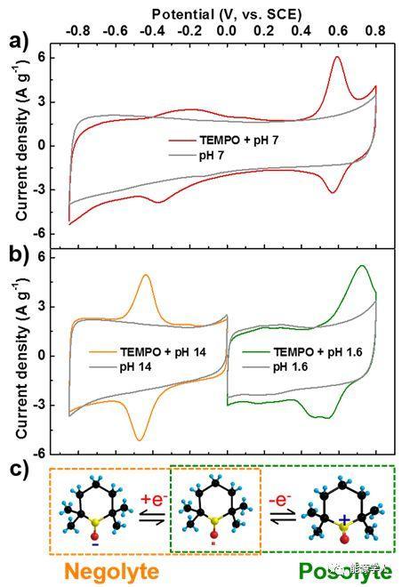"""""""小分子大能量"""":电解液中引入双极性有机自由基提升双电层电容器能量密度"""