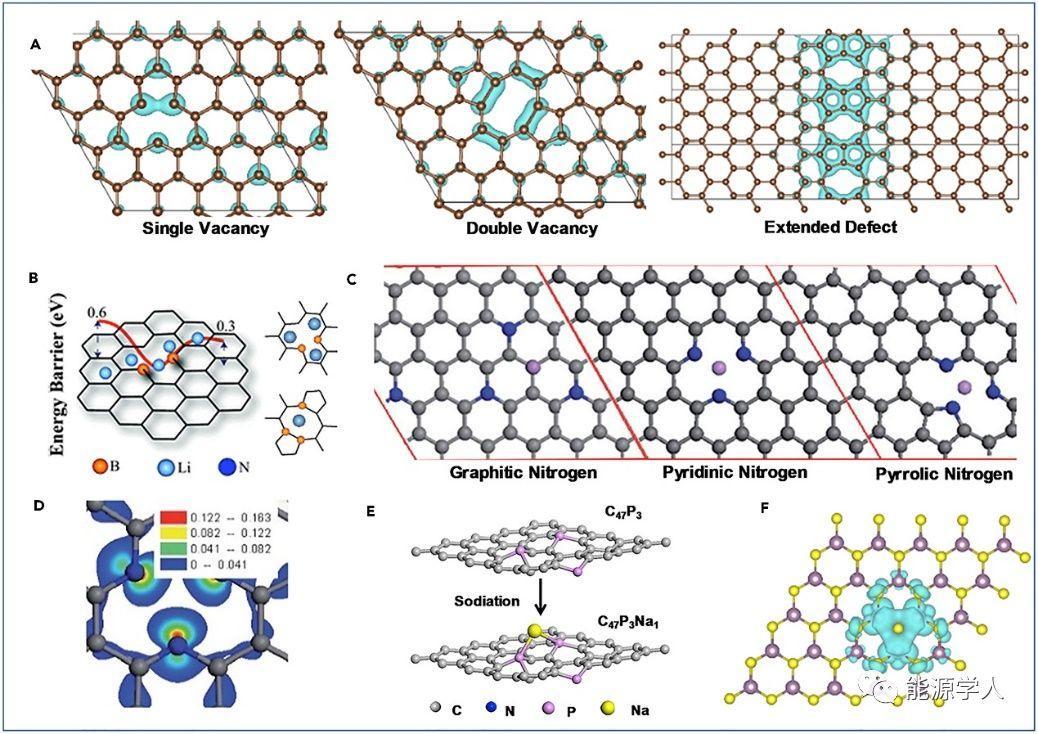 北京交通大学王熙Joule:二维材料的几何位点在储能过程中的作用及其几何效应研究