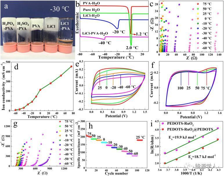 中物院化工材料研究所Nano Energy:高面积能量密度、全气候工作的水系纤维超电