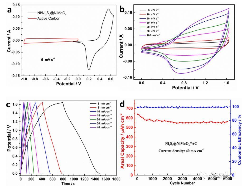 青岛科技大学Small:合理设计核壳结构Ni3S2 @ NiMoO4纳米线用于电储能