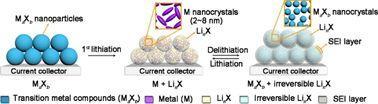 南洋理工楼雄文&于乐Chem综述: 基于转换反应的负极材料在先进锂离子电池方面的研究进展
