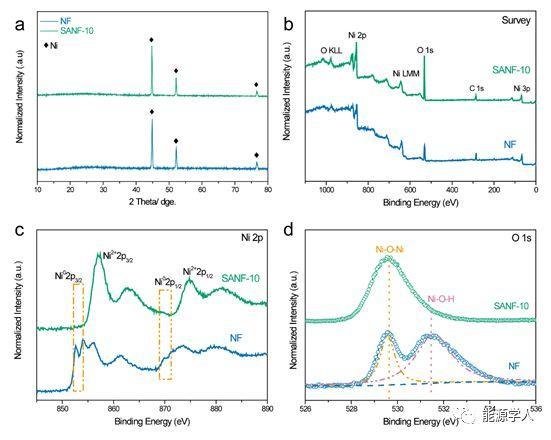 反应活性显著增强的Ni@NiO核壳电极用于高能量密度且循环寿命良好的水系镍锌电池
