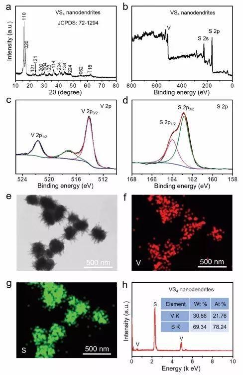 南京大学Adv. Mater. :高度分枝化的VS4纳米枝结构提高镁电池循环性能