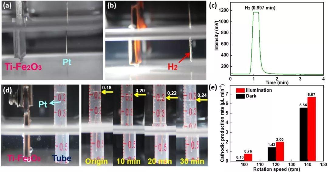 摩擦纳米发电机自驱动氧化铁光电解水制氢