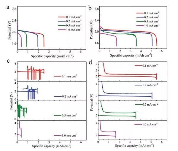 Na-O2电池的循环性能探究:揭秘超氧化物交联对金属Na电极的影响