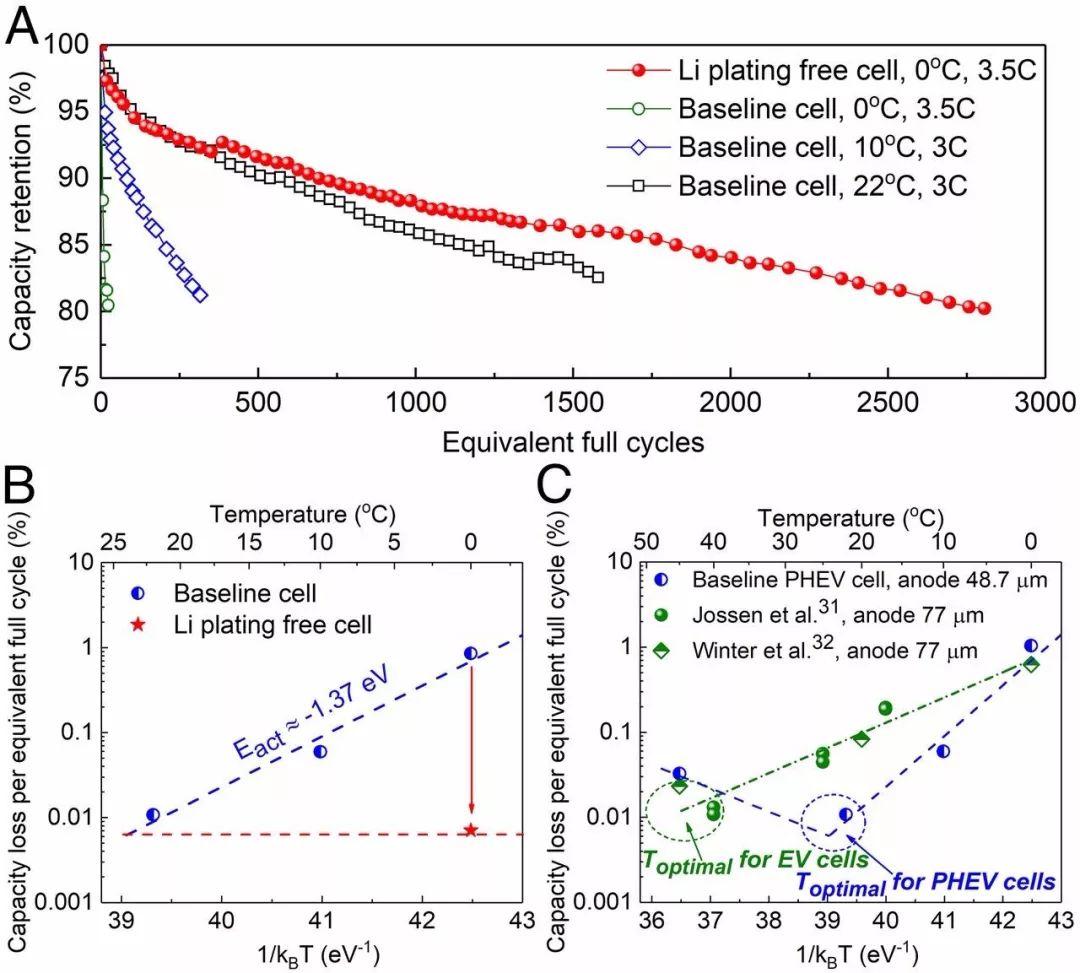 PNAS重磅!实现全环境温度区间锂离子电池快充 ——无论冷热都无法阻挡电动汽车的脚步