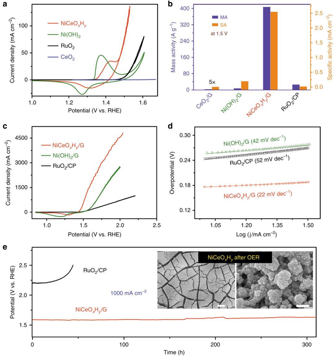 南开程方益Nature Commun:阴离子嵌入辅助电沉积制备高性能电极材料