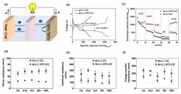新南威尔士大学王大伟EES:利用平行界面工程制备无金属锂、无硝酸锂的锂离子多硫化物全电池