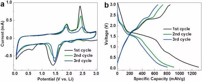 劳伦斯伯克利国家实验室Nano Energy:锂离子电池中硫化钒电极转换反应的原位同步辐射谱学研究
