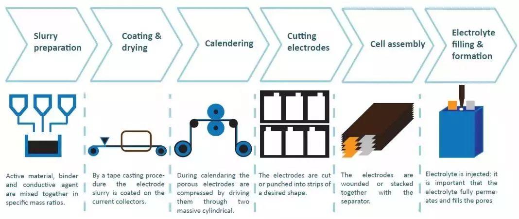 锂电池极片的工艺-微结构-性能关系