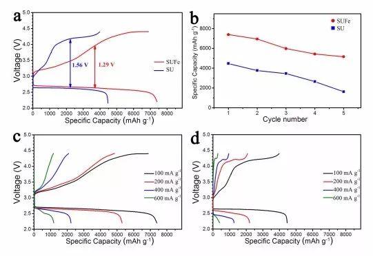 Fe/Fe3N/Fe4N/NG复合材料作为高效的阴极催化剂用于Li-O2电池