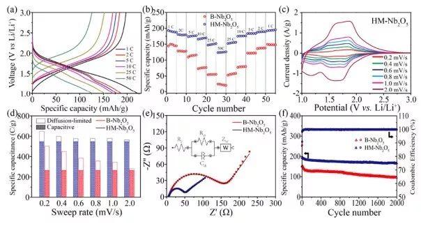 中科院化学所曹安民 JACS:控制纳米粒子的反应制备空心金属氧化物纳米结构