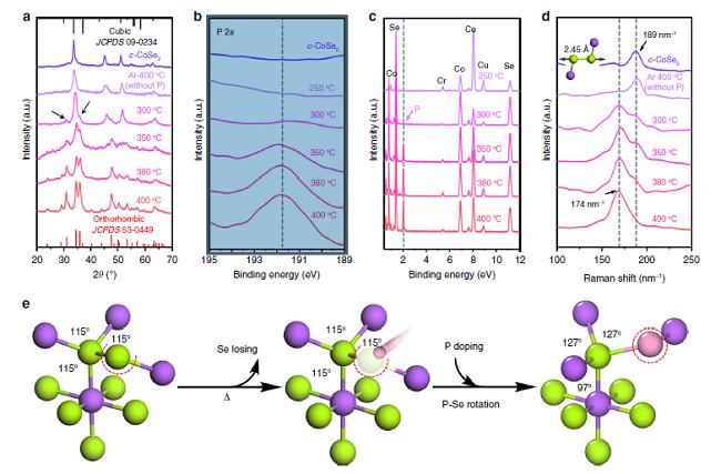 中科大俞书宏团队Nat. Commun.丨掺杂诱导CoSe2结构相变,实现高效电催化析氢