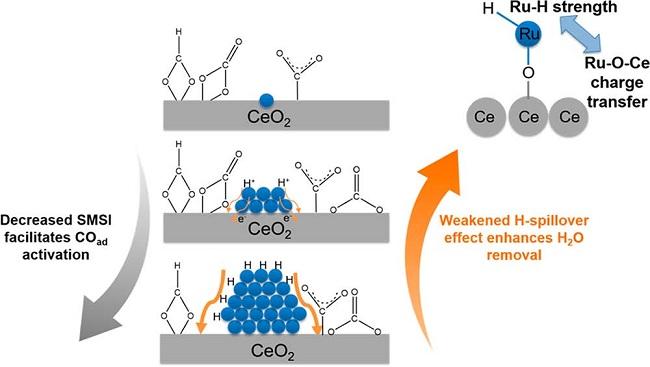 北大张亚文&刘海超丨Ru/CeO2催化剂在哪个粒度尺度的常压CO2加氢活性最高?