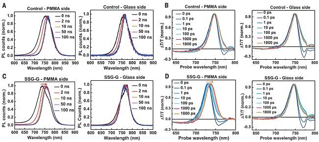 北大朱瑞&龚旗煌Science丨反式钙钛矿太阳能电池光电转换效率创纪录(21.51%)
