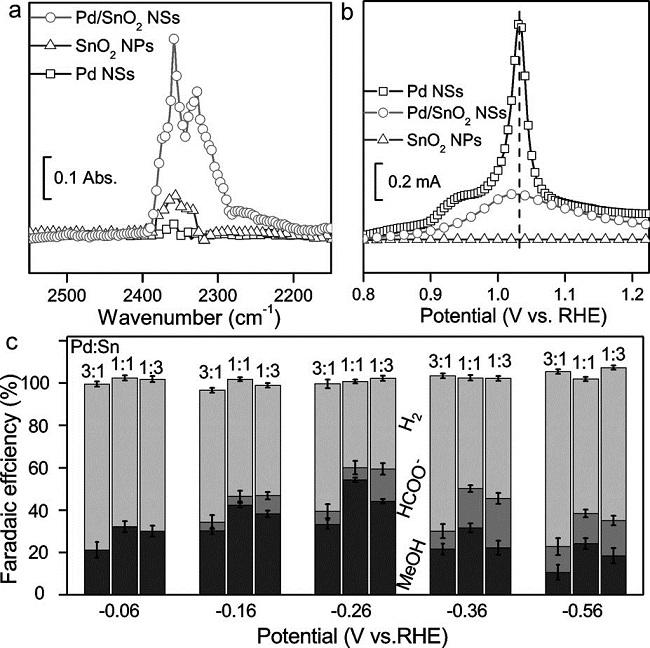 郑南峰&吴炳辉Angew 巧妙设计属-金属氧化物界面提升CO2电还原催化剂性能