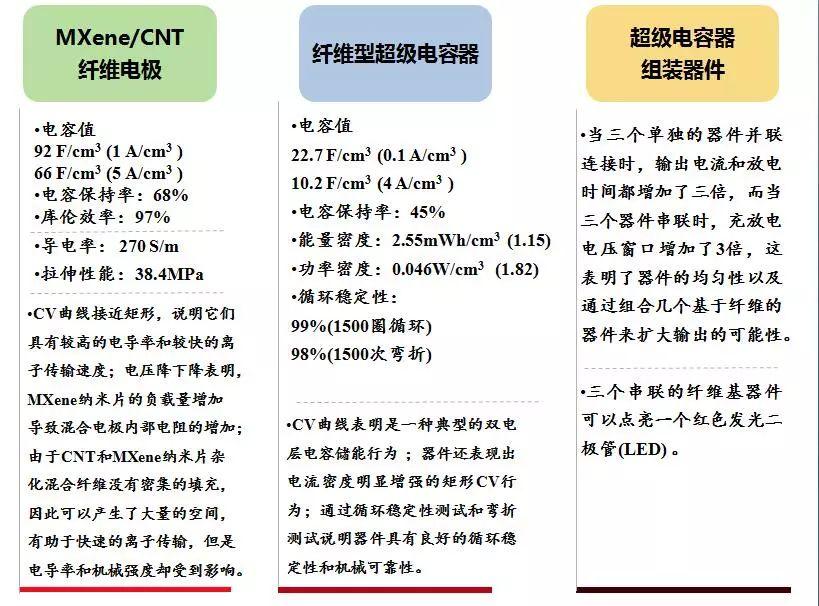 全固态纤维型超级电容器的制备——CNT主体支架+MXene纳米片