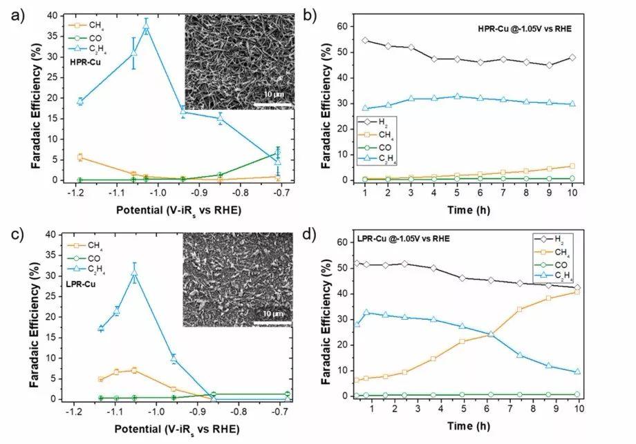 JACS:氧化铜基催化剂中混合态铜如何影响CO2还原选择性?